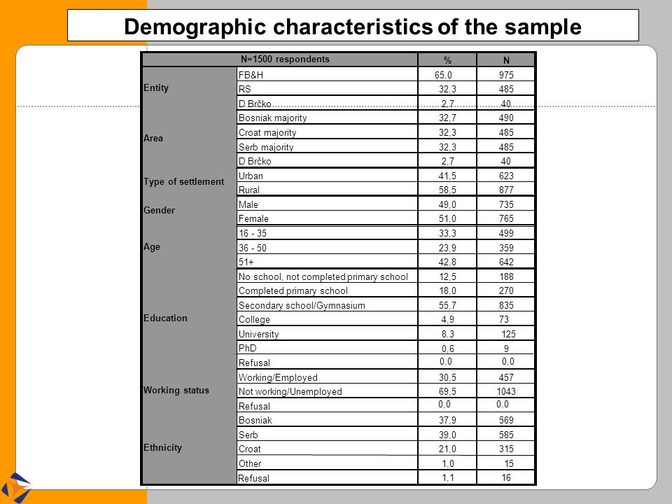 Demographic characteristics of the sample Refusal 0,0