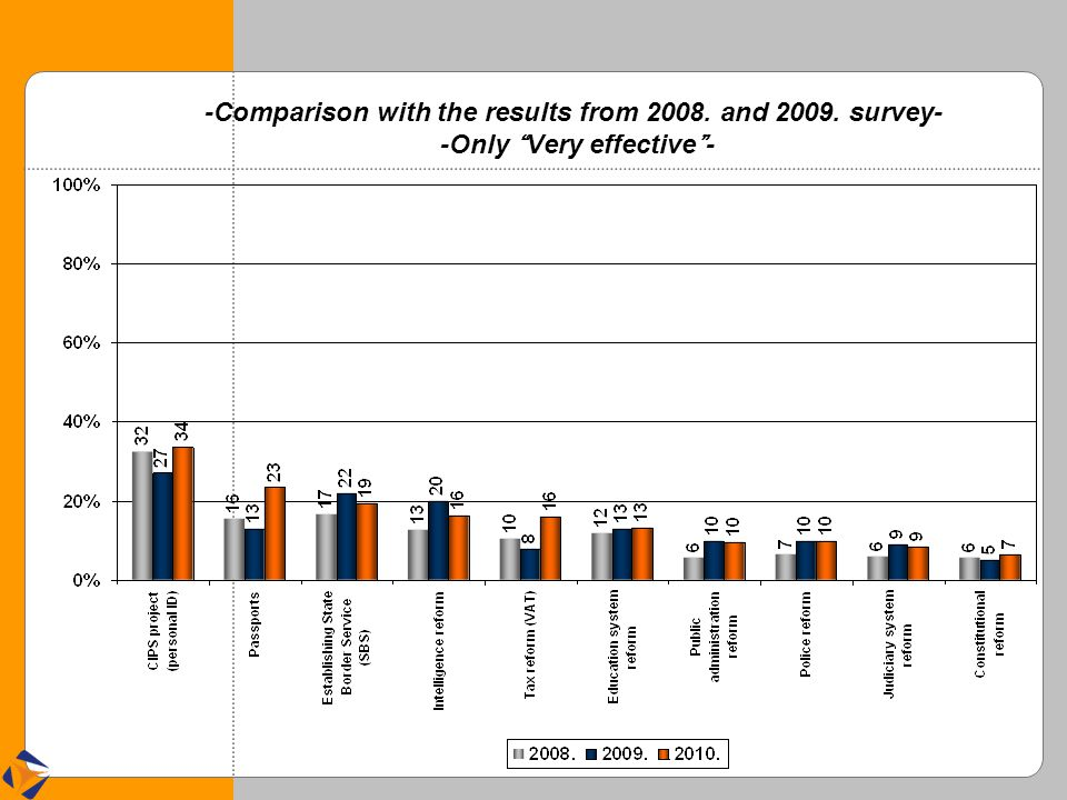 -Comparison with the results from 2008. and 2009. survey- -Only Very effective -
