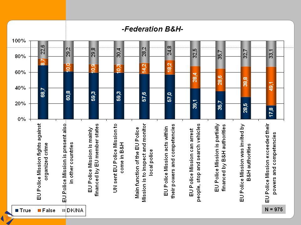 -Federation B&H- N = 975