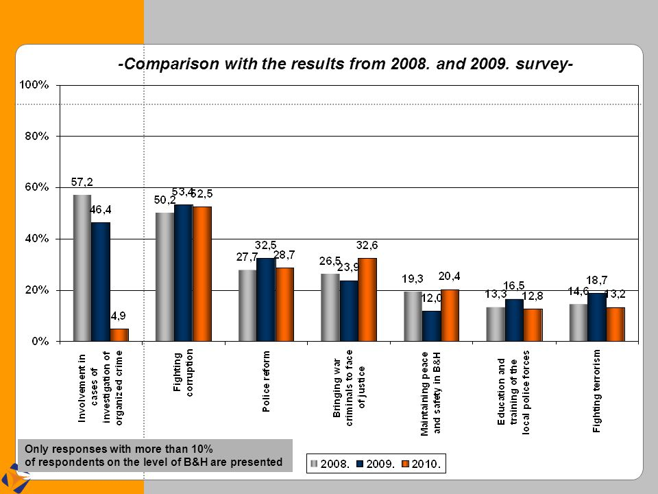 -Comparison with the results from 2008. and 2009. survey- Only responses with more than 10% of respondents on the level of B&H are presented