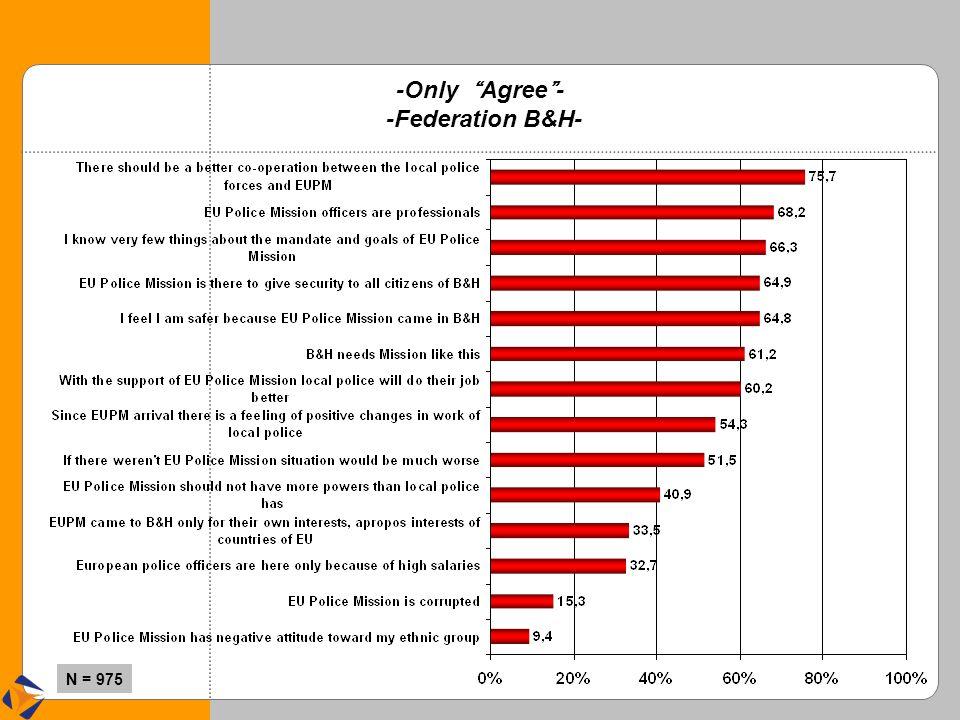 "N = 975 -Only "" Agree "" - -Federation B&H-"