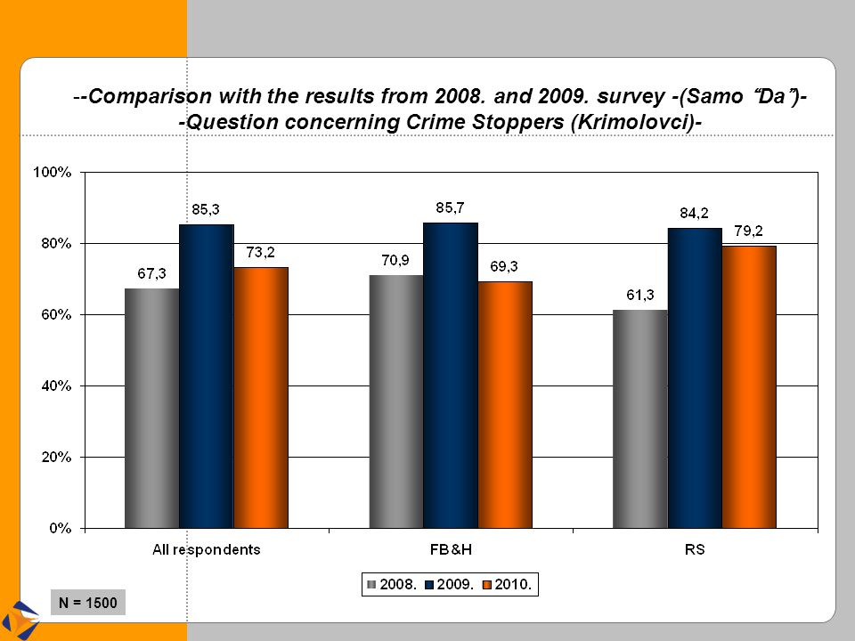 """--Comparison with the results from 2008. and 2009. survey -(Samo """" Da """" )- -Question concerning Crime Stoppers (Krimolovci)- N = 1500"""