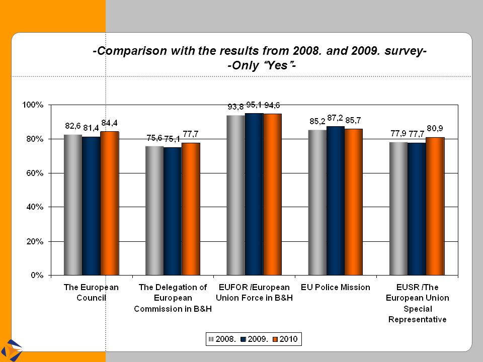 """-Comparison with the results from 2008. and 2009. survey- -Only """" Yes """" -"""