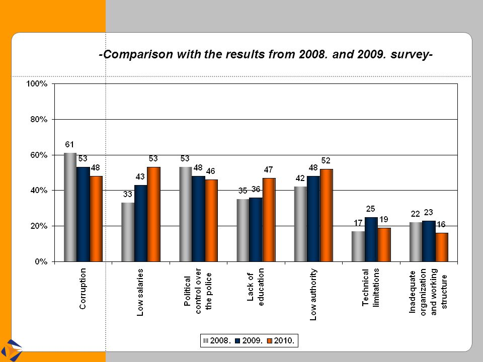 -Comparison with the results from 2008. and 2009. survey-