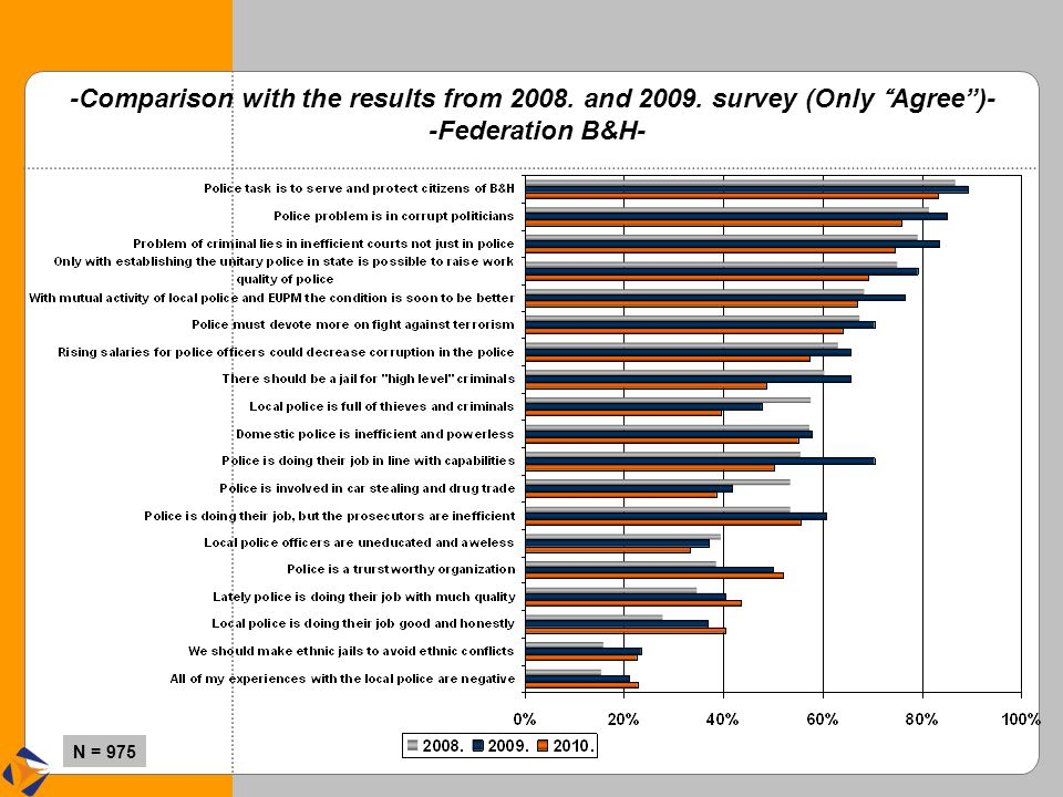 """N = 975 -Comparison with the results from 2008. and 2009. survey (Only """" Agree"""")- -Federation B&H-"""