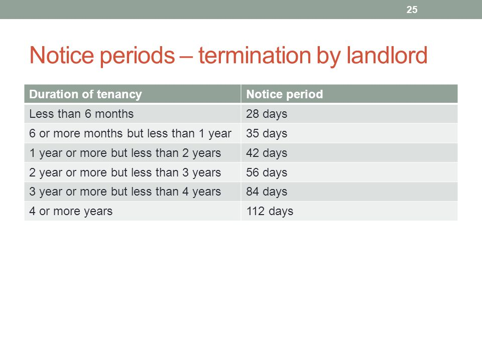 Notice periods – termination by landlord Duration of tenancyNotice period Less than 6 months28 days 6 or more months but less than 1 year35 days 1 year or more but less than 2 years42 days 2 year or more but less than 3 years56 days 3 year or more but less than 4 years84 days 4 or more years112 days 25