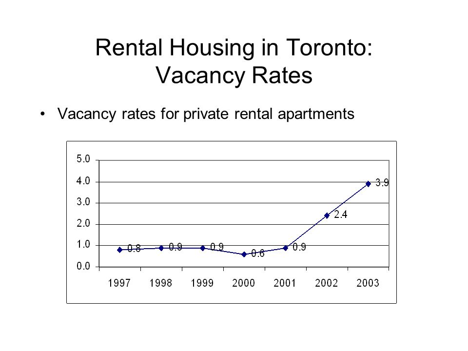 Rental Housing in Toronto: Vacancy Rates Vacancy rates for private rental apartments