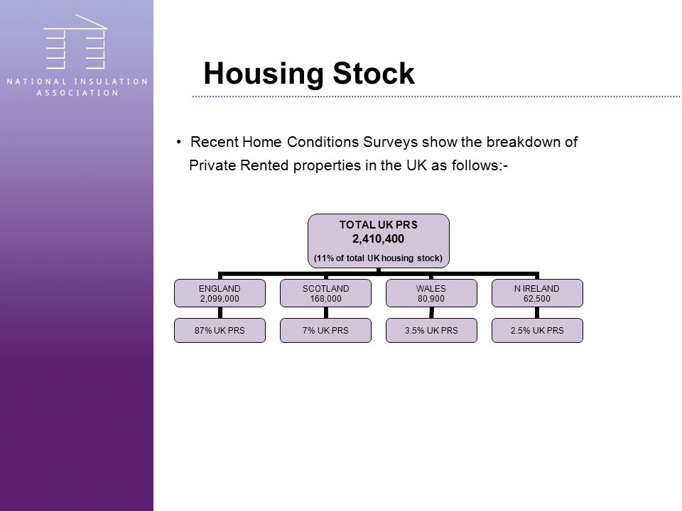 Housing Breakdown Breakdown of the English private rented housing stock by type of property.