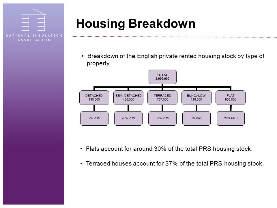 Housing Breakdown Breakdown of the English private rented housing stock by type of property. TOTAL 2,099,000 DETACHED 190,000 9% PRS SEMI- DETACHED 43