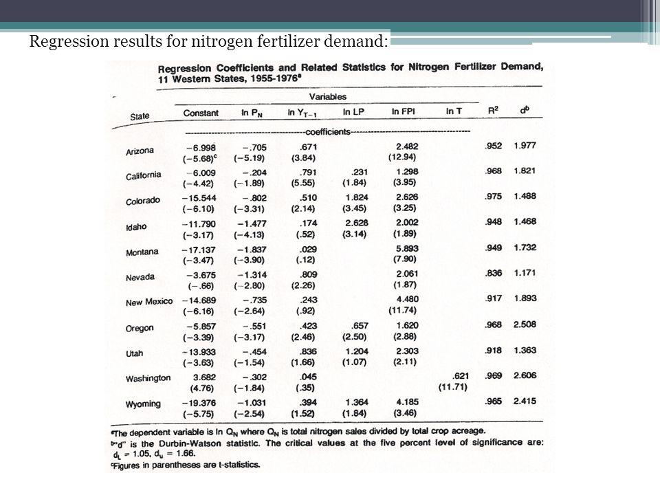 Regression results for nitrogen fertilizer demand:
