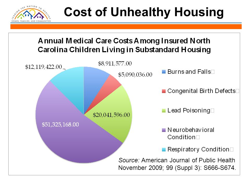 Cost of Unhealthy Housing Source: American Journal of Public Health November 2009; 99 (Suppl 3): S666-S674.