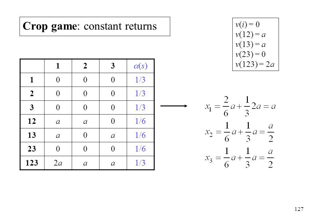 Crop game: constant returns 123 (s)(s) 10001/3 2000 3000 12aa01/6 13a0a1/6 230001/6 1232a2aaa1/3 v(i) = 0 v(12) = a v(13) = a v(23) = 0 v(123) = 2a