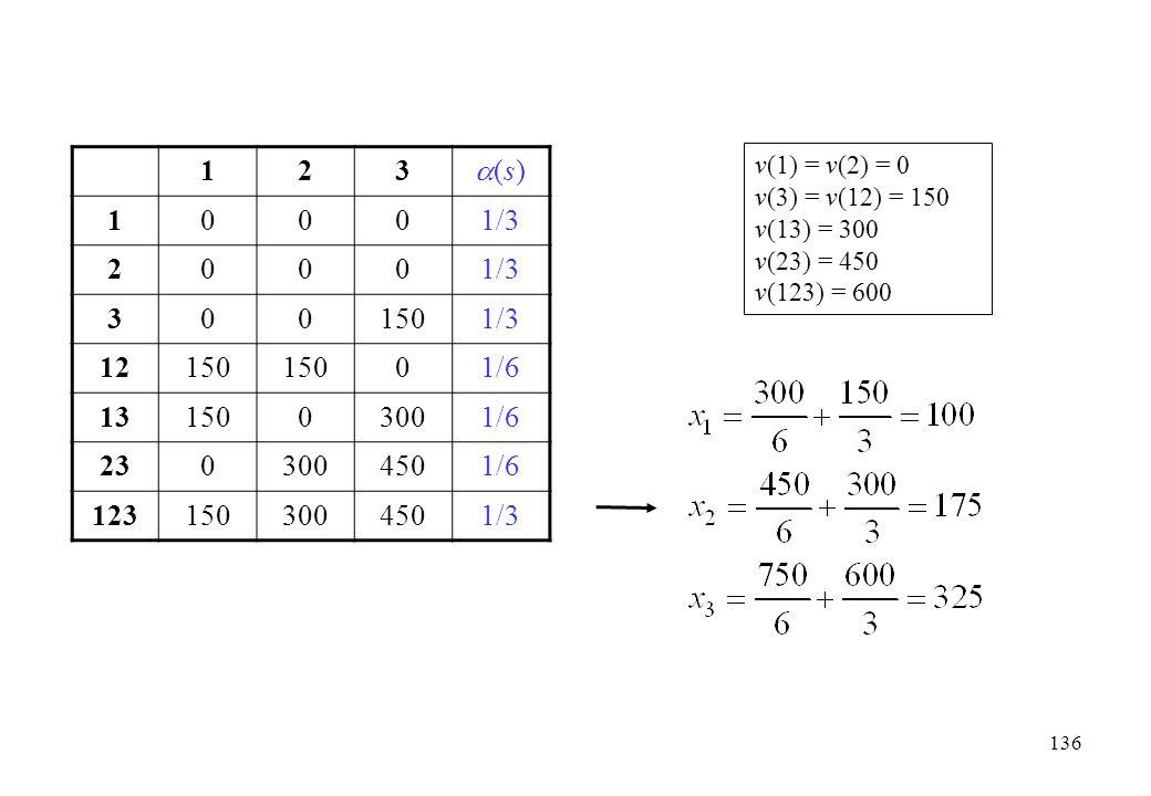 123 (s)(s) 10001/3 2000 3001501/3 12150 01/6 1315003001/6 2303004501/6 1231503004501/3 v(1) = v(2) = 0 v(3) = v(12) = 150 v(13) = 300 v(23) = 450 v(