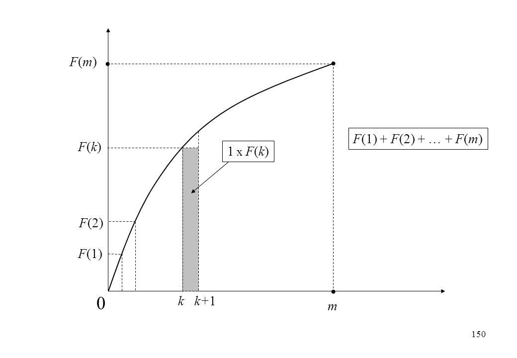 m F(m)F(m) 0 F(1) F(2) k k+1 F(k)F(k) 1 x F(k) F(1) + F(2) + … + F(m) 150