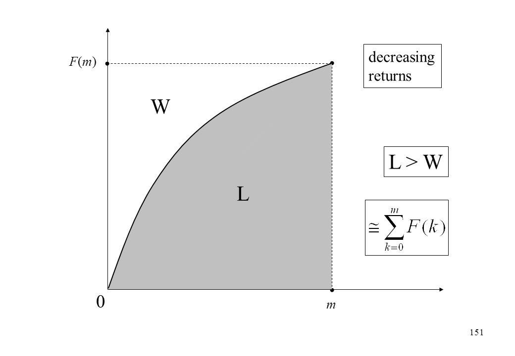 m F(m)F(m) 0 L W L > W decreasing returns 151