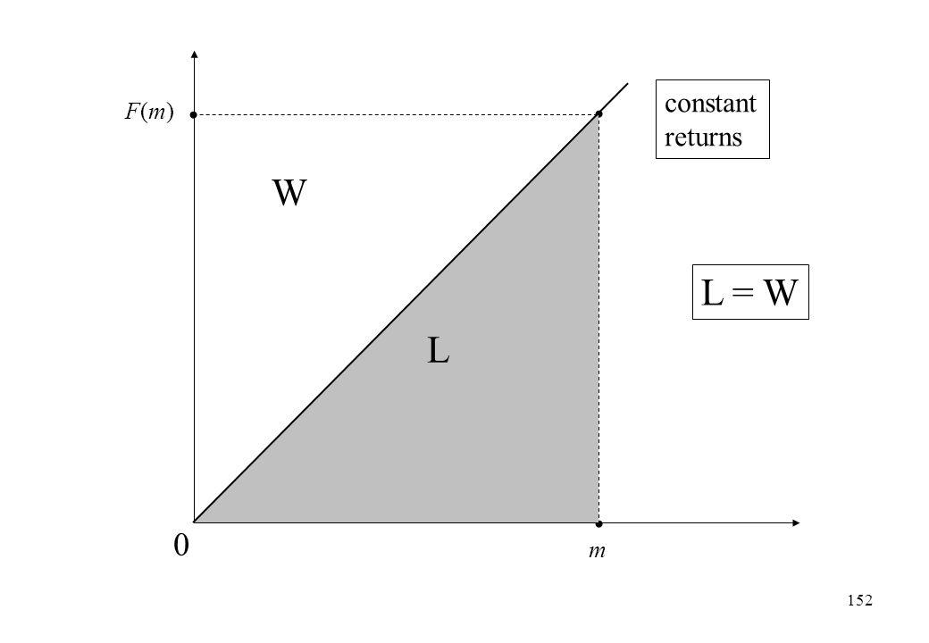m F(m)F(m) 0 L W L = W constant returns 152