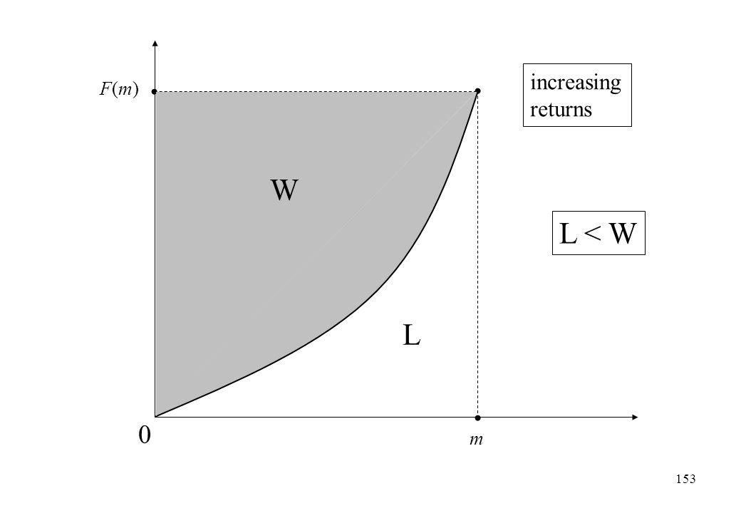 m F(m)F(m) 0 L T L < W increasing returns W 153