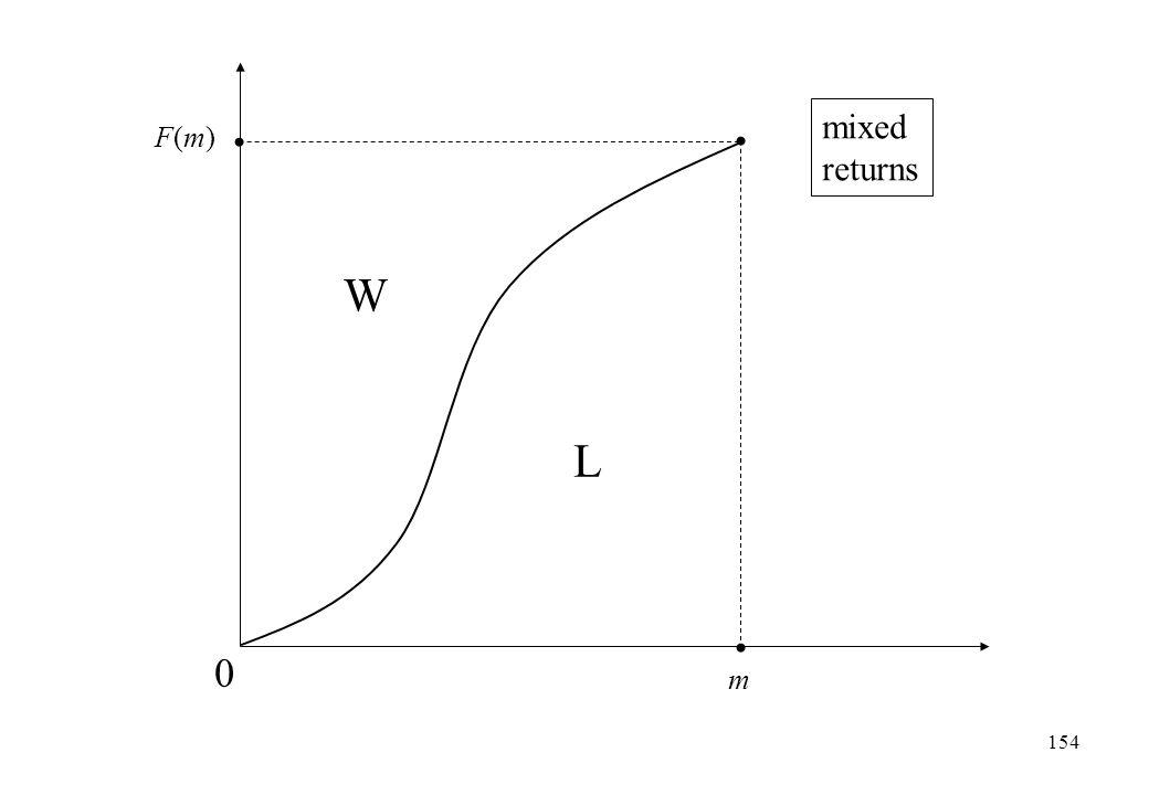 m F(m)F(m) 0 L mixed returns W 154