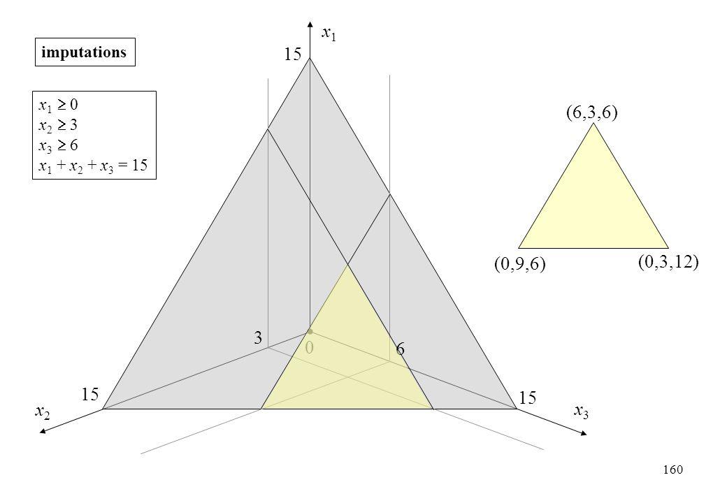 x1x1 x2x2 x3x3 0 15 3 6 (0,9,6) (0,3,12) (6,3,6) imputations x 1  0 x 2  3 x 3  6 x 1 + x 2 + x 3 = 15 160