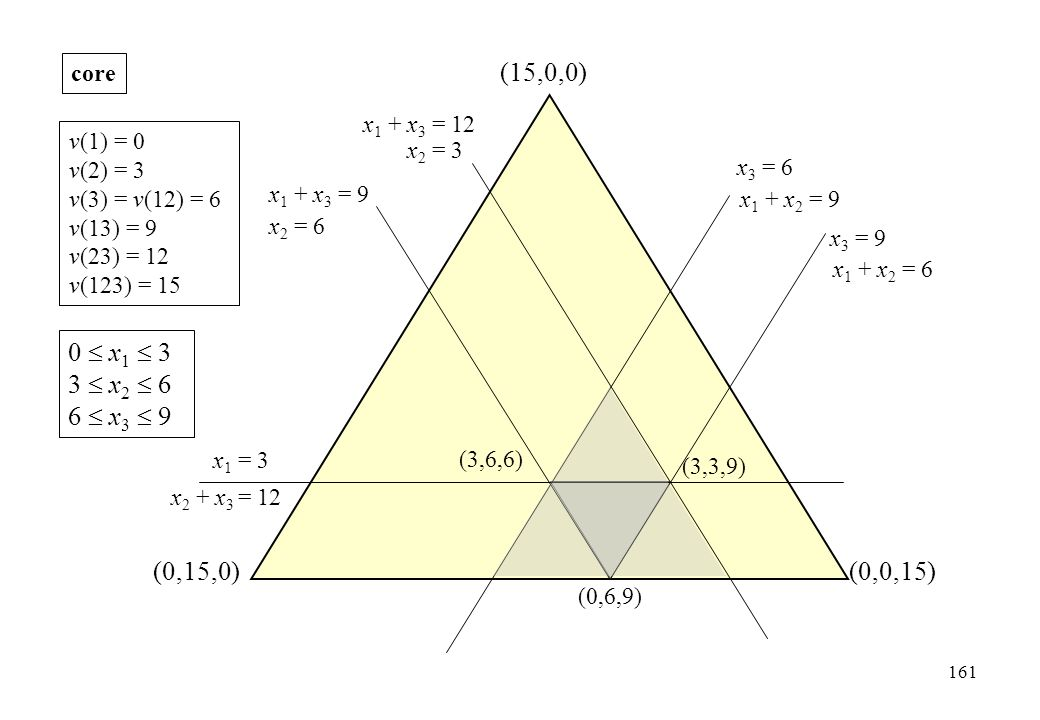 (0,15,0)(0,0,15) (15,0,0) x 3 = 9 x 2 = 6 x 1 = 3 (3,6,6) (3,3,9) (0,6,9) 0  x 1  3 3  x 2  6 6  x 3  9 x 3 = 6 x 2 = 3 v(1) = 0 v(2) = 3 v(3) =
