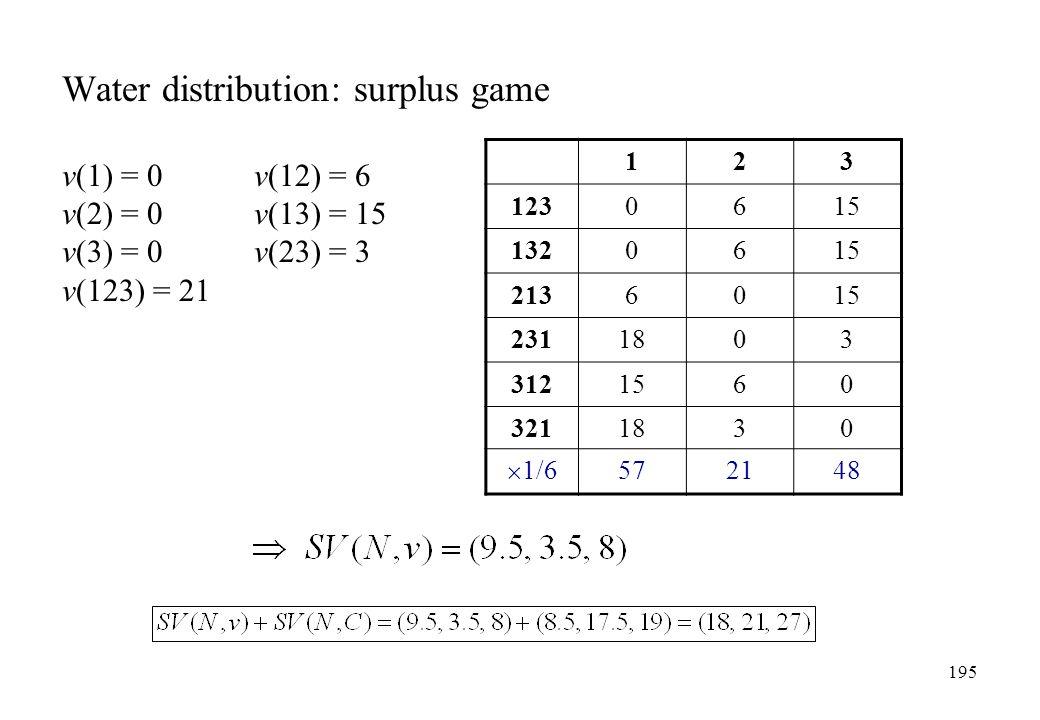 Water distribution: surplus game v(1) = 0v(12) = 6 v(2) = 0v(13) = 15 v(3) = 0v(23) = 3 v(123) = 21 123 1230615 1320615 2136015 2311803 3121560 321183