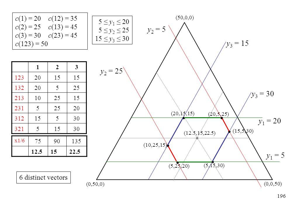 123 1232015 13220525 213102515 23152520 31215530 32151530 c(1) = 20c(12) = 35 c(2) = 25c(13) = 45 c(3) = 30c(23) = 45 c(123) = 50 5 ≤ y 1 ≤ 20 5 ≤ y 2
