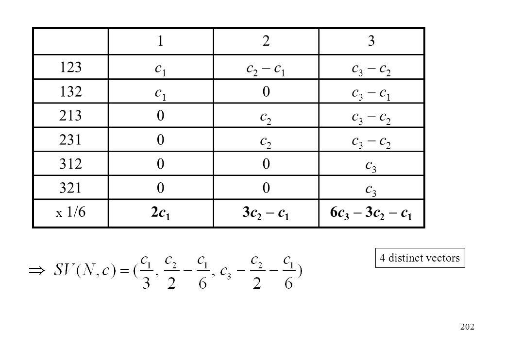 123 123c1c1 c 2 – c 1 c 3 – c 2 132c1c1 0c 3 – c 1 2130c2c2 c 3 – c 2 2310c2c2 c 3 – c 2 31200c3c3 32100c3c3 x 1/62c12c1 3c 2 – c 1 6c 3 – 3c 2 – c 1