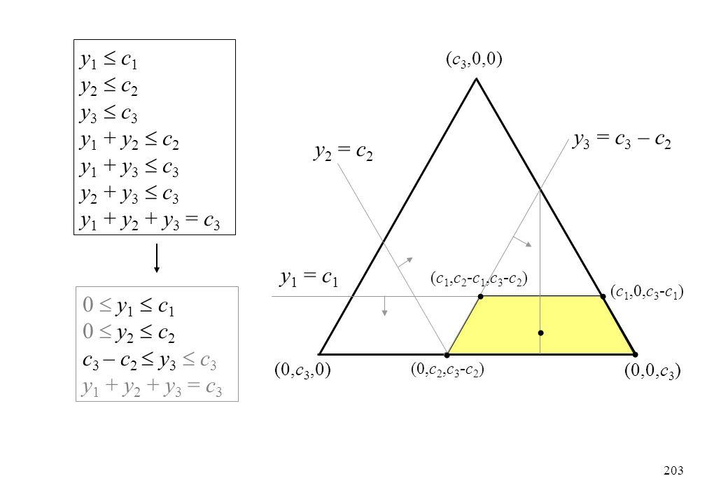 y 1  c 1 y 2  c 2 y 3  c 3 y 1 + y 2  c 2 y 1 + y 3  c 3 y 2 + y 3  c 3 y 1 + y 2 + y 3 = c 3 (c 3,0,0) (0,c 3,0) (0,0,c 3 ) 0  y 1  c 1 0  y