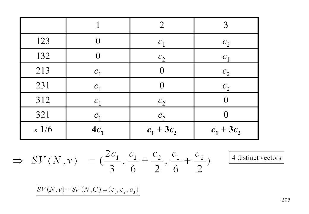 123 1230c1c1 c2c2 1320c2c2 c1c1 213c1c1 0c2c2 231c1c1 0c2c2 312c1c1 c2c2 0 321c1c1 c2c2 0 x 1/64c14c1 c 1 + 3c 2 4 distinct vectors 205