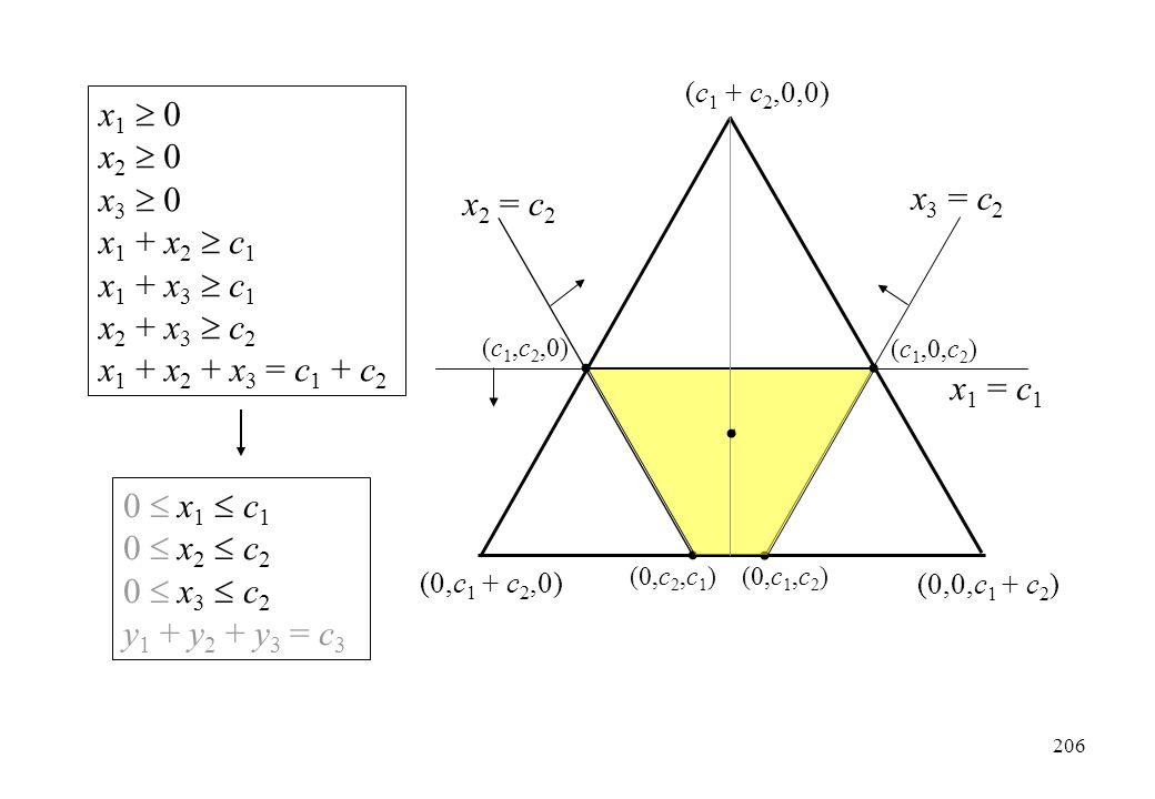(c 1 + c 2,0,0) x 1 = c 1 x 2 = c 2 x 3 = c 2 x 1  0 x 2  0 x 3  0 x 1 + x 2  c 1 x 1 + x 3  c 1 x 2 + x 3  c 2 x 1 + x 2 + x 3 = c 1 + c 2 0 
