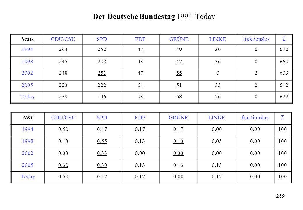 Der Deutsche Bundestag 1994-Today SeatsCDU/CSUSPDFDPGRÜNELINKEfraktionslos  19942942524749300672 19982452984347360669 2002248251475502603 20052232226