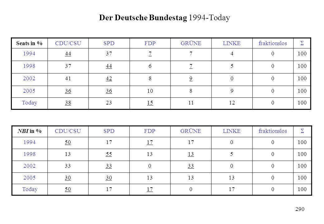Der Deutsche Bundestag 1994-Today Seats in %CDU/CSUSPDFDPGRÜNELINKEfraktionslos  199444377740100 199837446750100 200241428900100 200536 10890100 Toda