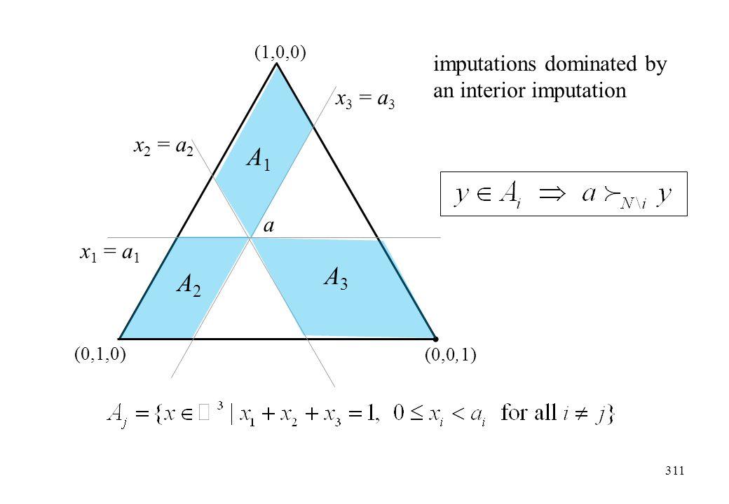 311 (1,0,0) (0,1,0) (0,0,1) x 2 = a 2 x 3 = a 3 x 1 = a 1 A1A1 A3A3 A2A2 a imputations dominated by an interior imputation