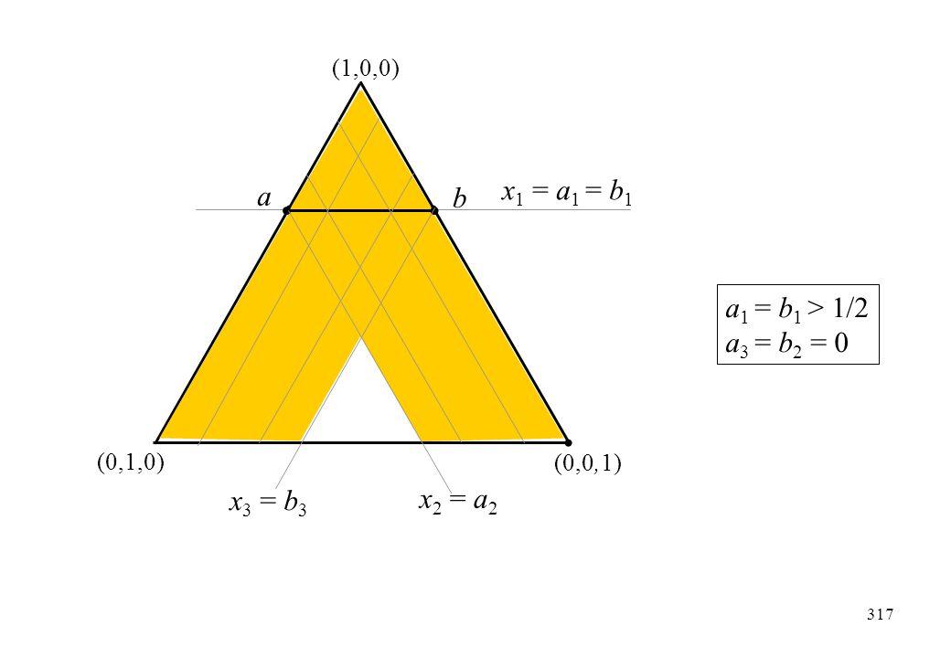 317 (1,0,0) (0,1,0) (0,0,1) a b x 2 = a 2 x 3 = b 3 x 1 = a 1 = b 1 a 1 = b 1 > 1/2 a 3 = b 2 = 0