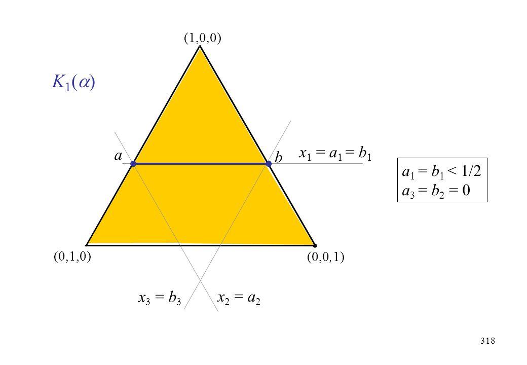 318 (1,0,0) (0,1,0) (0,0,1) a b x 2 = a 2 x 3 = b 3 x 1 = a 1 = b 1 a 1 = b 1 < 1/2 a 3 = b 2 = 0 K1()K1()