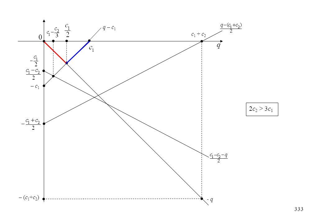 c 1 + c 2 - q q 0 – (c 1 +c 2 ) q – c 1 – c 1 2c 2 > 3c 1 333