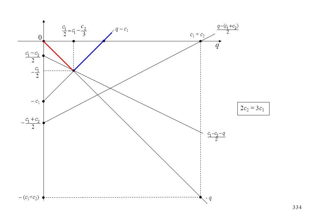 c 1 + c 2 - q q 0 – (c 1 +c 2 ) q – c 1 – c 1 2c 2 = 3c 1 334