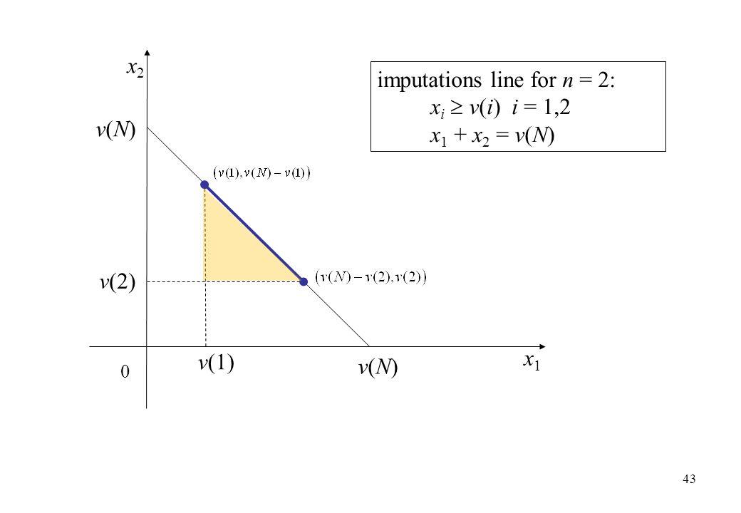 x2x2 x1x1 imputations line for n = 2: x i  v(i) i = 1,2 x 1 + x 2 = v(N) 43 0 v(N)v(N) v(N)v(N) v(1) v(2)