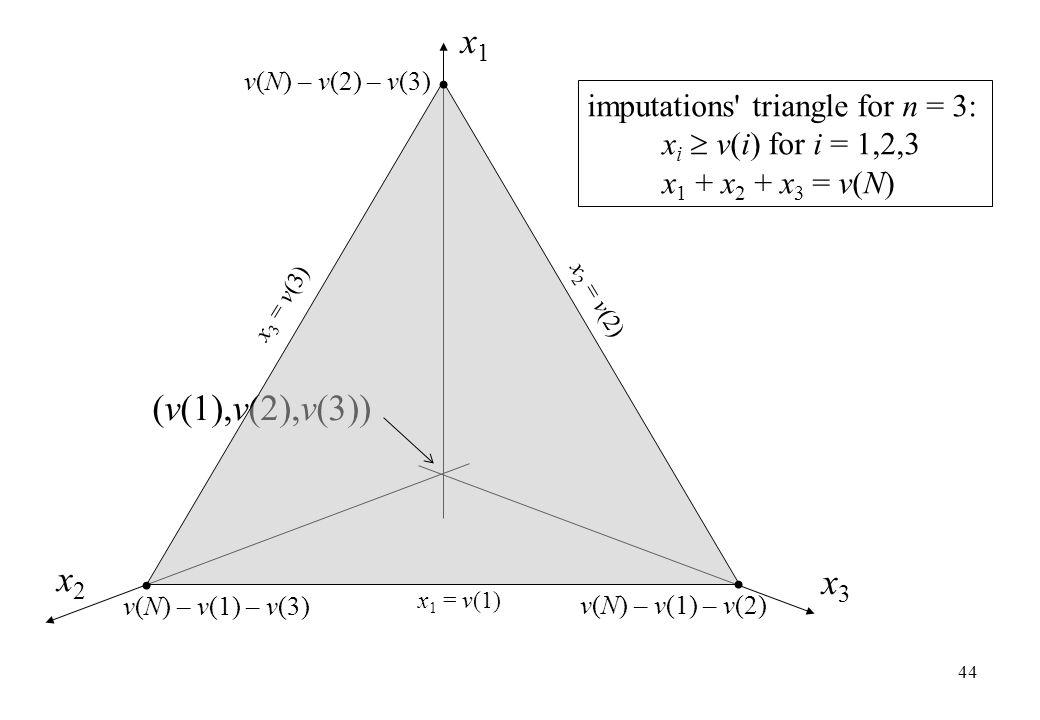 v(N) – v(2) – v(3) x1x1 x2x2 x3x3 (v(1),v(2),v(3)) imputations' triangle for n = 3: x i  v(i) for i = 1,2,3 x 1 + x 2 + x 3 = v(N) 44 v(N) – v(1) – v