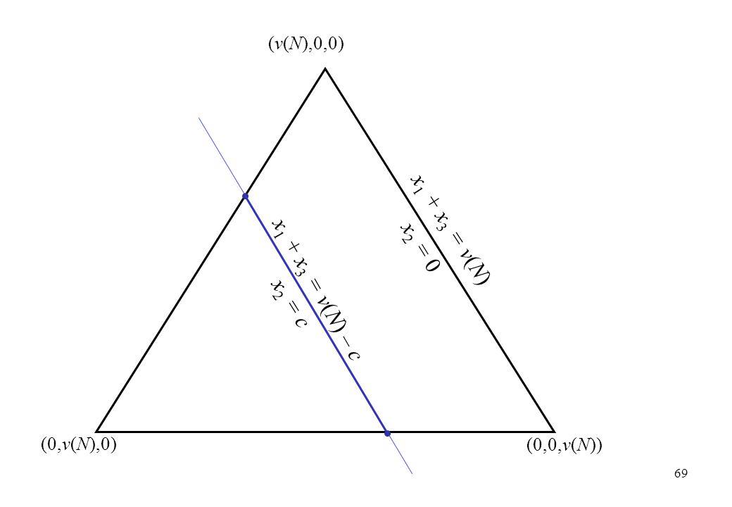 (v(N),0,0) (0,v(N),0) (0,0,v(N)) x 1 + x 3 = v(N) – c x 1 + x 3 = v(N) x 2 = c x 2 = 0 69