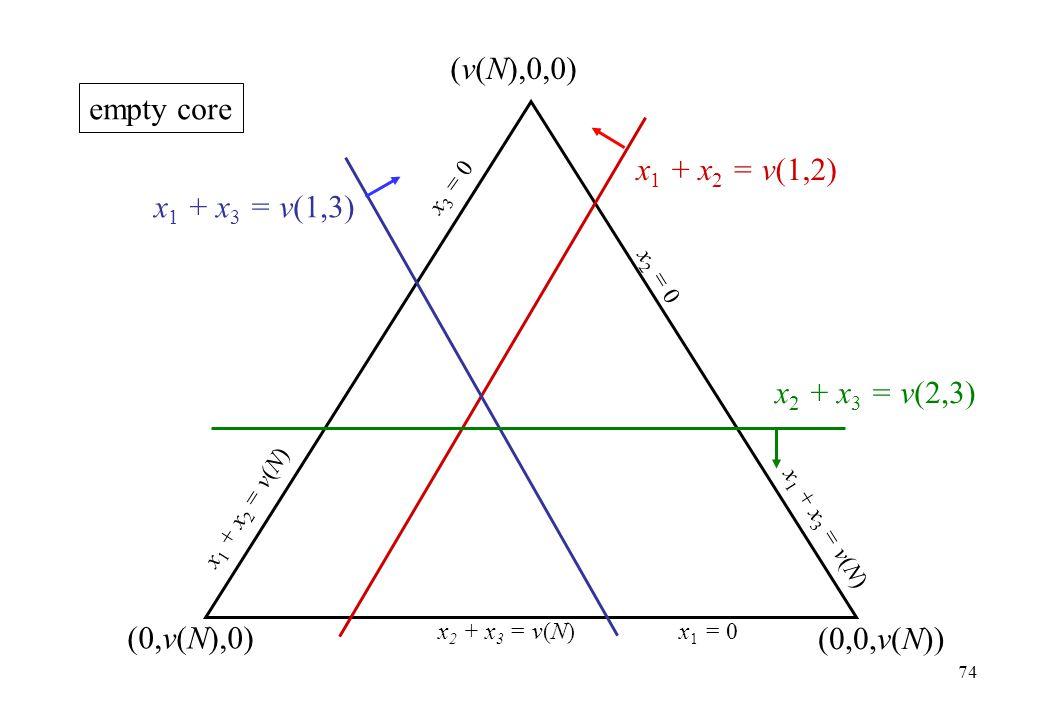 (v(N),0,0) (0,v(N),0) x 1 + x 2 = v(1,2) x 2 + x 3 = v(2,3) (0,0,v(N)) x 1 + x 3 = v(1,3) x 1 + x 3 = v(N) x 2 = 0 x 1 + x 2 = v(N) x 3 = 0 x 2 + x 3