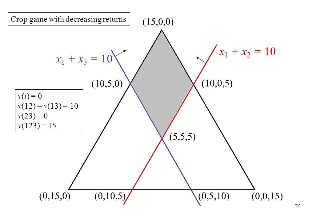 (15,0,0) (0,15,0) x 1 + x 2 = 10 (0,0,15) x 1 + x 3 = 10 Crop game with decreasing returns (5,5,5) (10,0,5) (10,5,0) (0,10,5)(0,5,10) 75 v(i) = 0 v(12