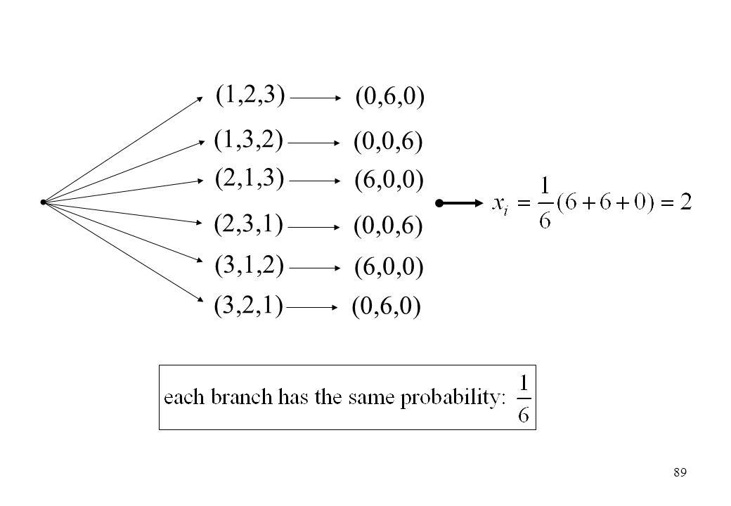 (0,6,0) (3,1,2) (3,2,1) (6,0,0) (1,2,3) (0,6,0) (1,3,2) (0,0,6) (2,1,3) (6,0,0) (2,3,1) (0,0,6) 89
