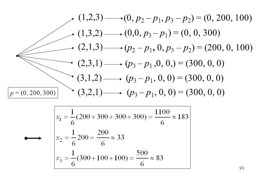 (3,1,2) (3,2,1) (1,2,3) (0, p 2 – p 1, p 3 – p 2 ) = (0, 200, 100) (1,3,2) (2,1,3) (2,3,1) (0,0, p 3 – p 1 ) = (0, 0, 300) (p 2 – p 1, 0, p 3 – p 2 )