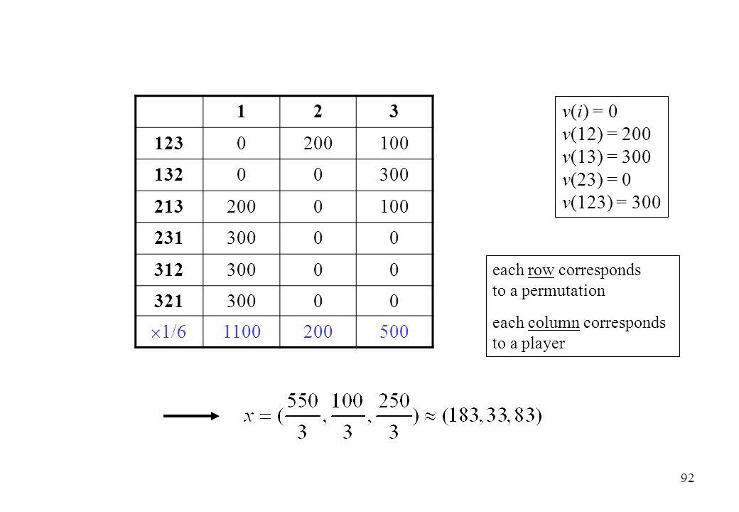 123 1230200100 13200300 2132000100 23130000 31230000 32130000  1/6 1100200500 v(i) = 0 v(12) = 200 v(13) = 300 v(23) = 0 v(123) = 300 each row corres