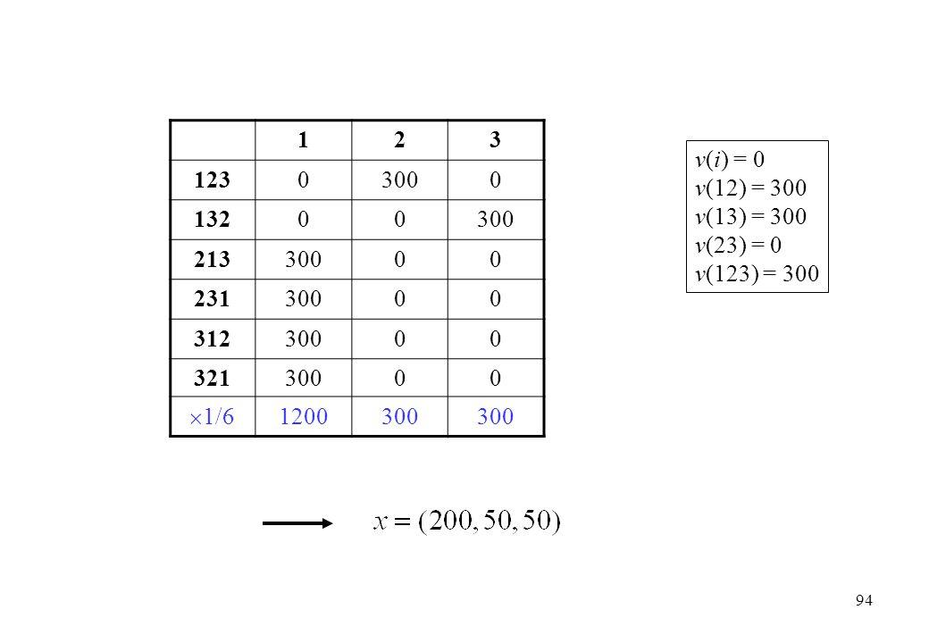 123 12303000 13200300 21330000 23130000 31230000 32130000  1/6 1200300 v(i) = 0 v(12) = 300 v(13) = 300 v(23) = 0 v(123) = 300 94