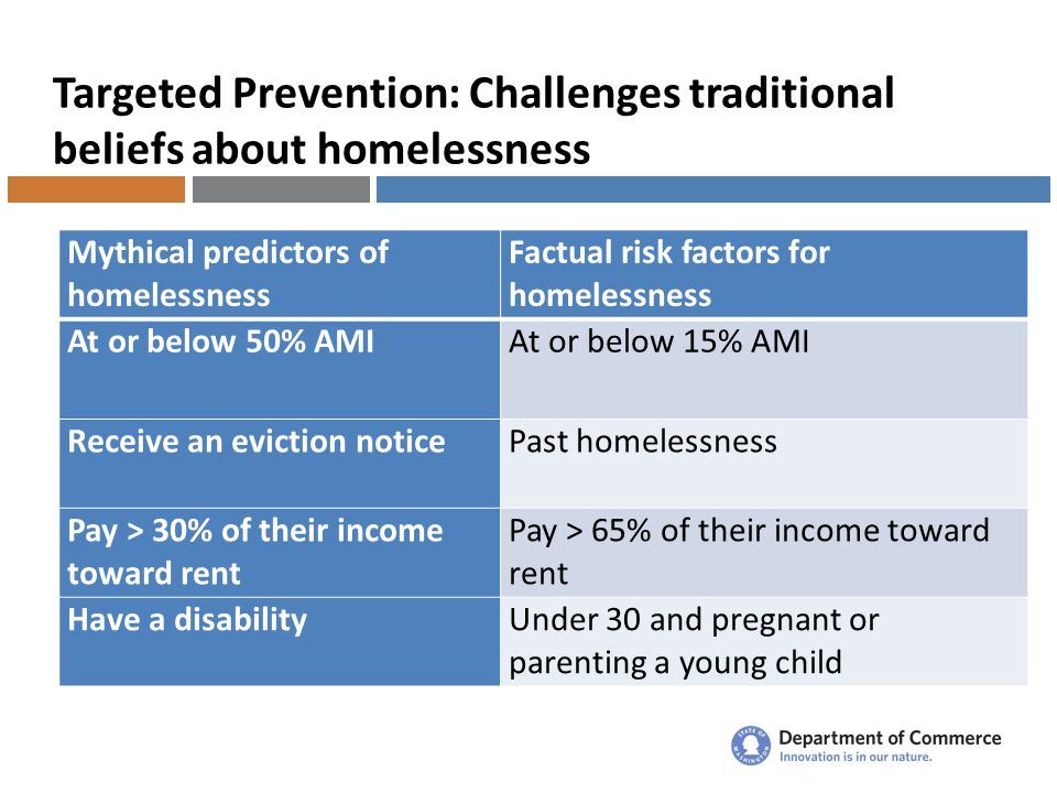 Targeted Prevention: Challenges traditional beliefs about homelessness Mythical predictors of homelessness Factual risk factors for homelessness At or below 50% AMIAt or below 15% AMI Receive an eviction noticePast homelessness Pay > 30% of their income toward rent Pay > 65% of their income toward rent Have a disabilityUnder 30 and pregnant or parenting a young child