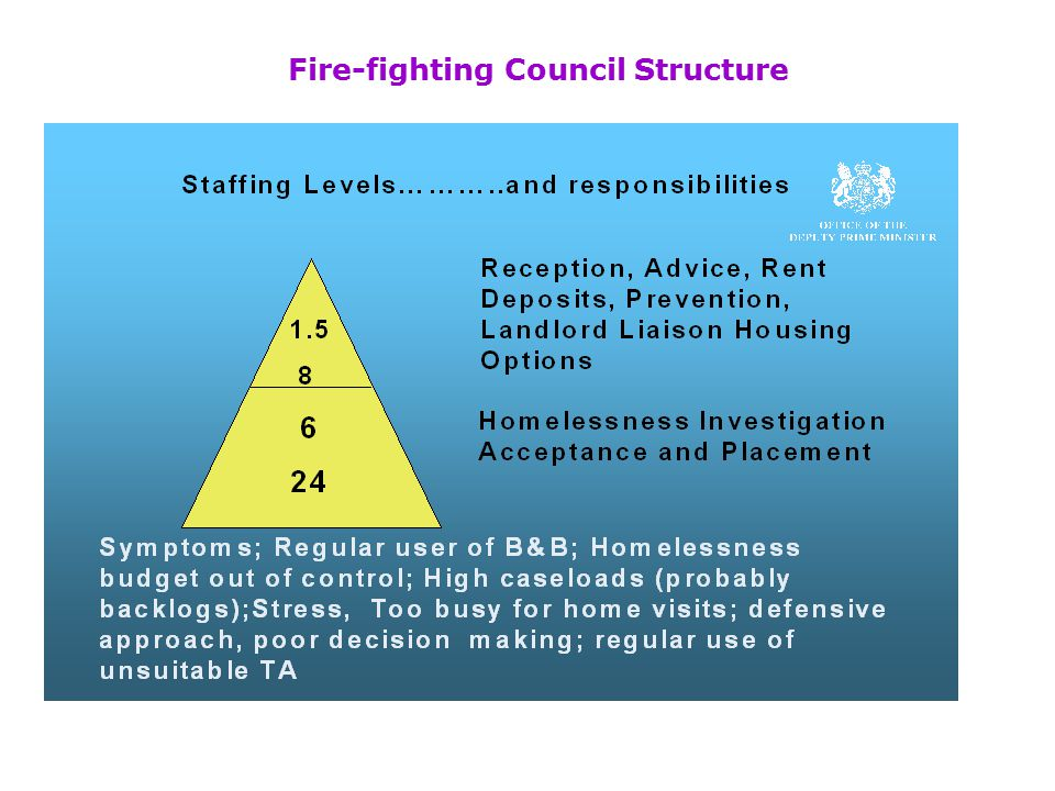 Administer Homelessness Differently…Stop Fire fighting  Understand causes of local homelessness  Understand where the front line in prevention reall