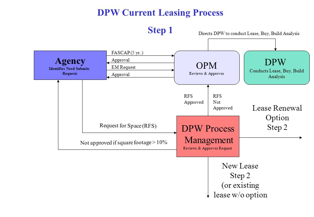 Agency Identifies Need Submits Requests OPM Reviews & Approves DPW Current Leasing Process Step 1 FASCAP (5 yr..) Approval EM Request Approval DPW Process Management Reviews & Approves Request RFS Approved RFS Not Approved Request for Space (RFS) Not approved if square footage > 10% Lease Renewal Option Step 2 New Lease Step 2 (or existing lease w/o option DPW Conducts Lease, Buy, Build Analysis Directs DPW to conduct Lease, Buy, Build Analysis
