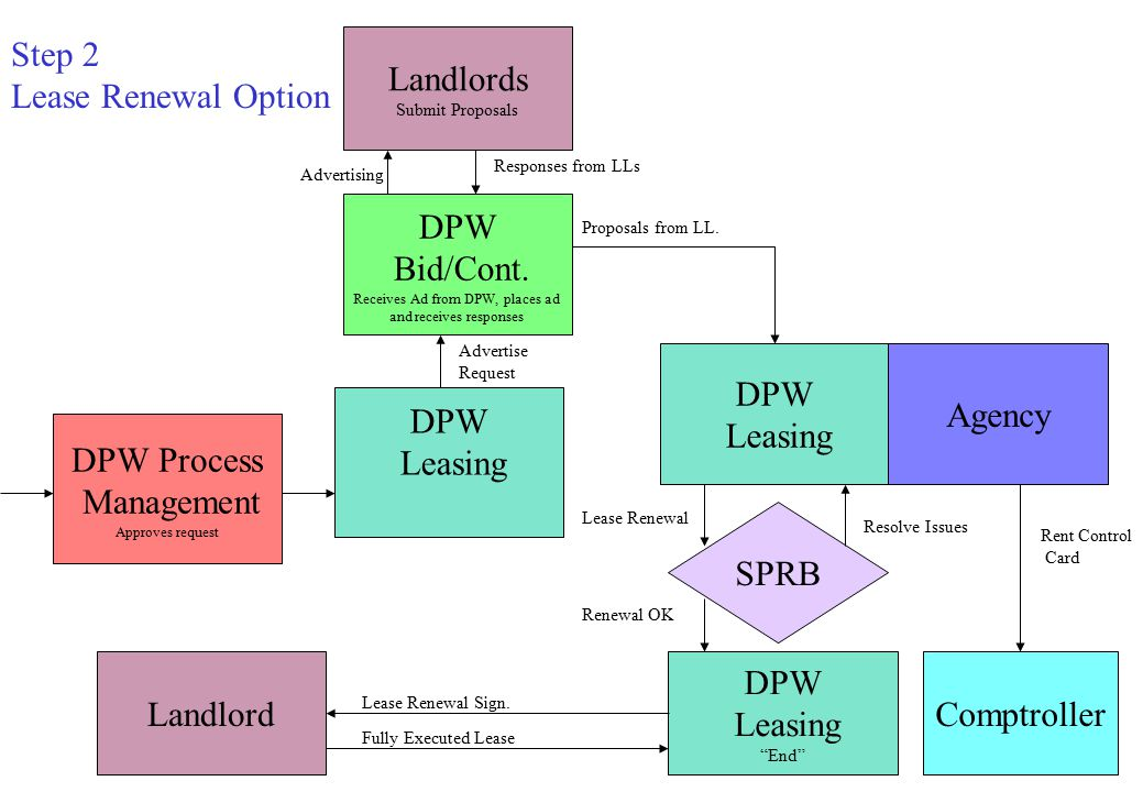 DPW Process Management Approves request DPW Leasing DPW Bid/Cont.